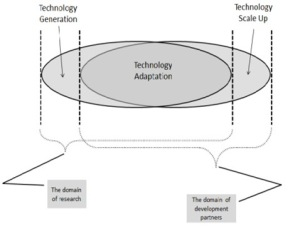 Enabling innovations for value chain transformation and scaling